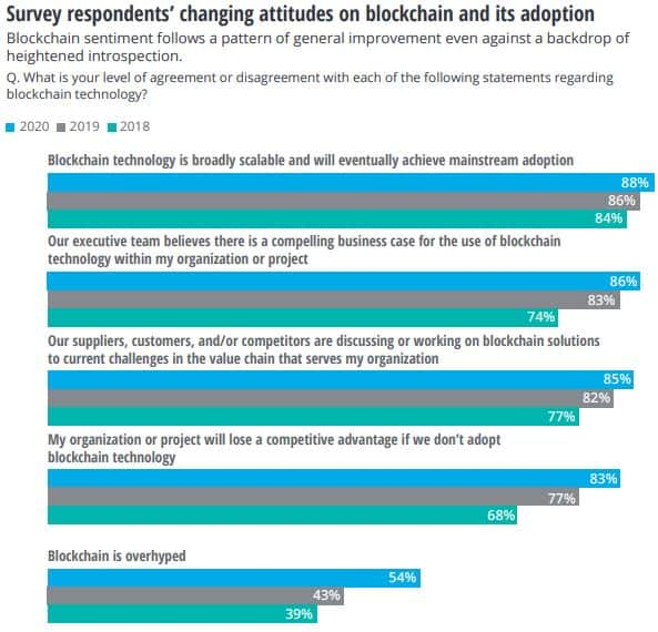 Views On Blockchain Survey. Source: Deloitte