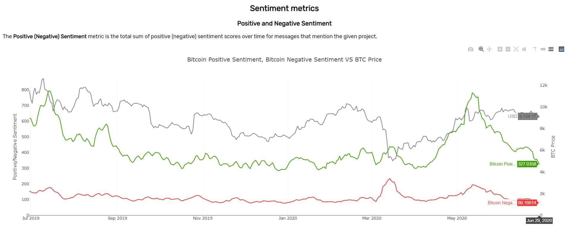 Positive Vs Negative Bitcoin Mentions Twitter. Source: Santiment
