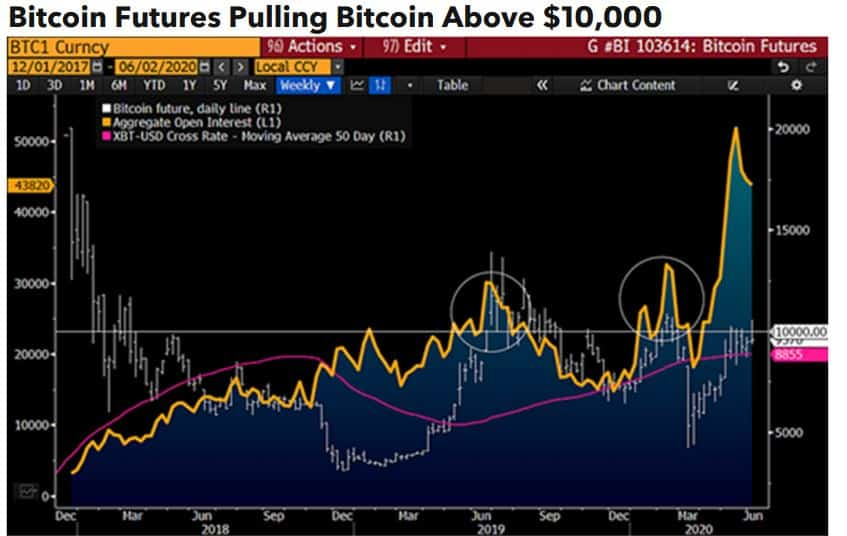 Bitcoin Futures Volume. Source: Bloomberg