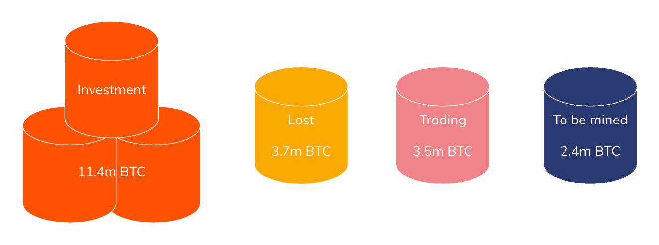 Bitcoin's Use Cases. Source: Chainanalysis