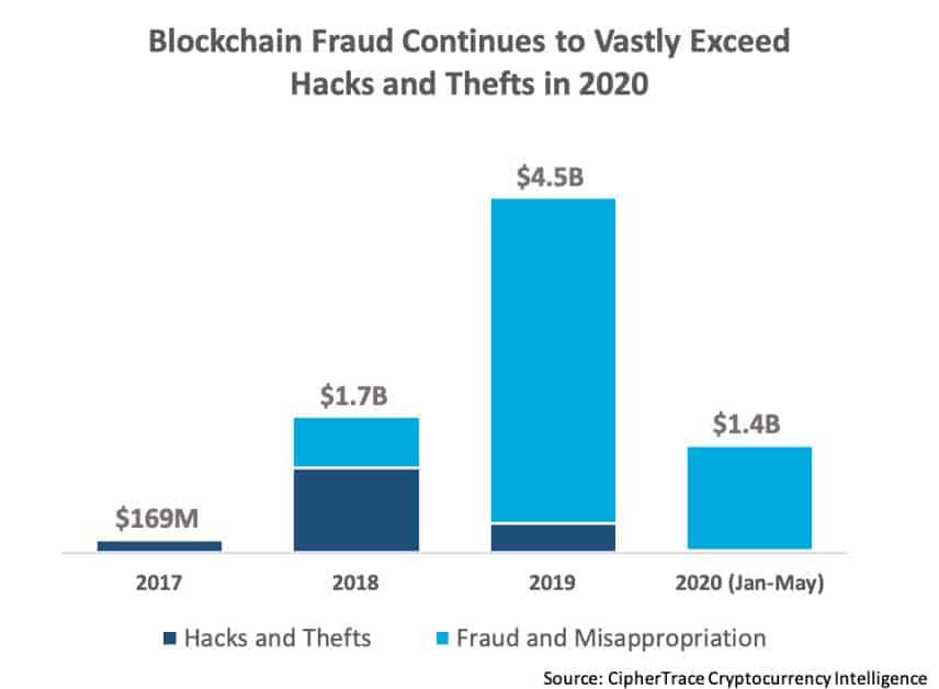 Crypto Frauds Amount. Source; CipherTrace