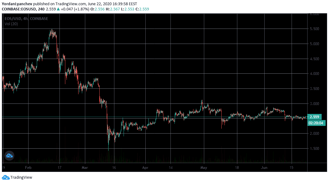 EOSUSD 4h. Source: TradingView