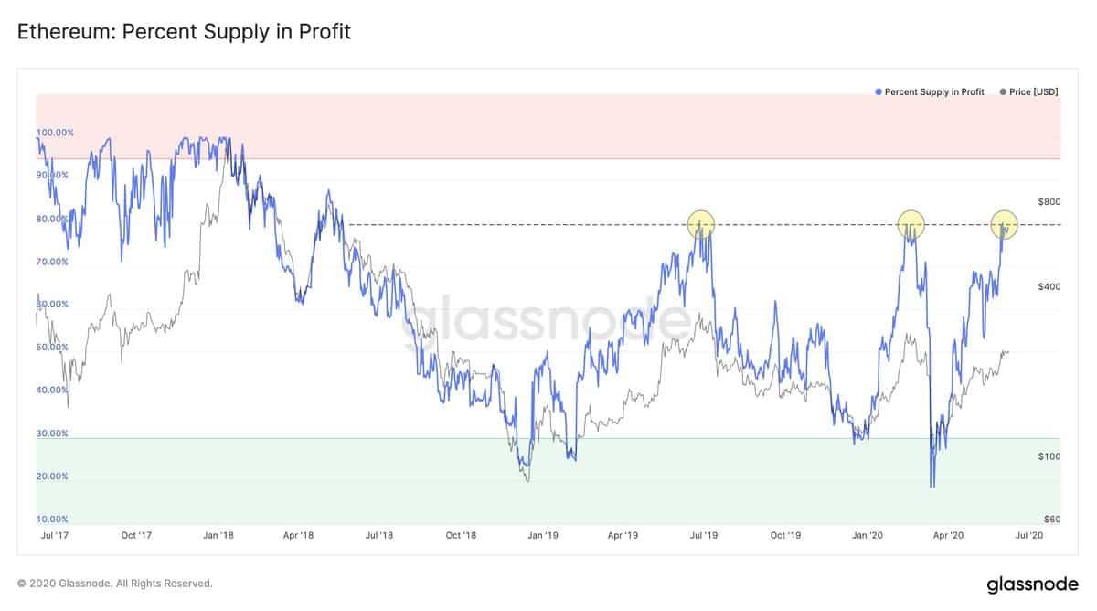 Ethereum Supply In Profit. Source: Glassnode