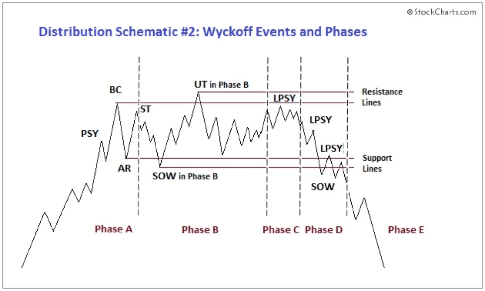 Wyckoff Distribution Pattern. Source: StockCharts