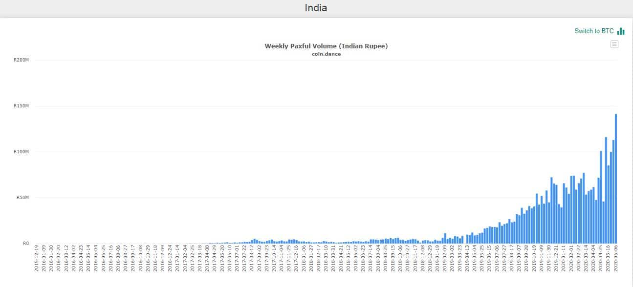 Bitcoin Trading Volume Paxful India. Source: CoinDance
