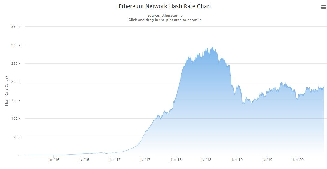 Ethereum Hash Rate Since 2015. Source: Etherscan