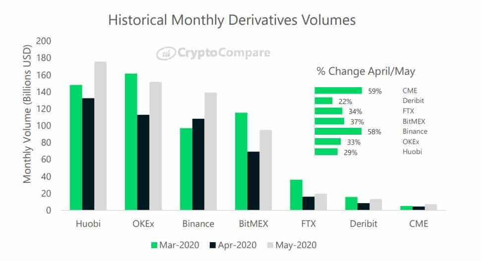 Monthly Derivatives Volume Exchanges: Source: CryptoCompare
