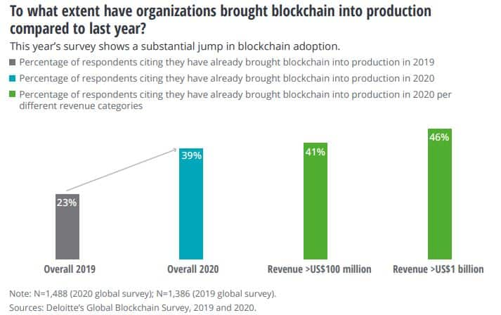 Use Cases From Blockchain Utilization. Source: Deloitte