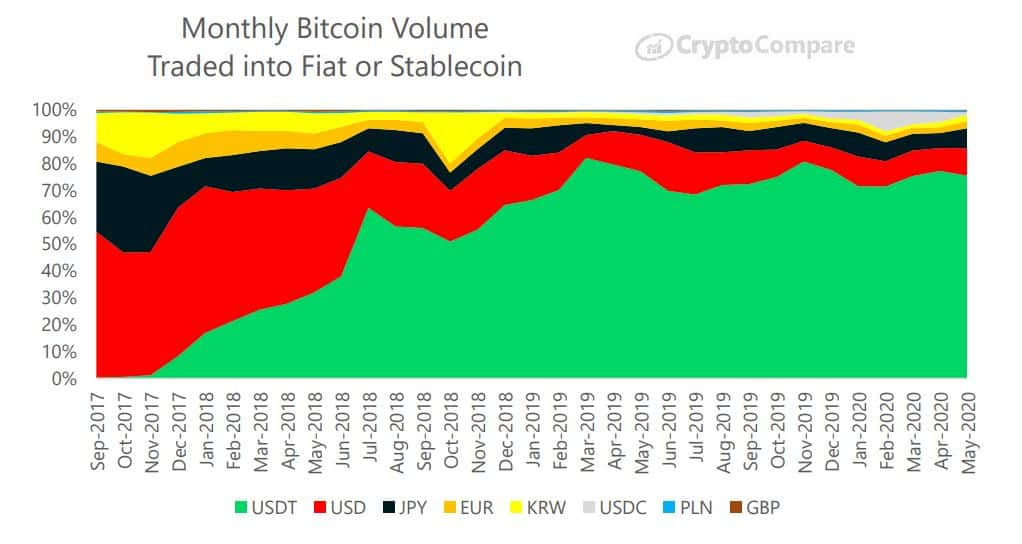 Bitcoin Traded Into Stablecoins/Fiat: Source: CryptoCompare
