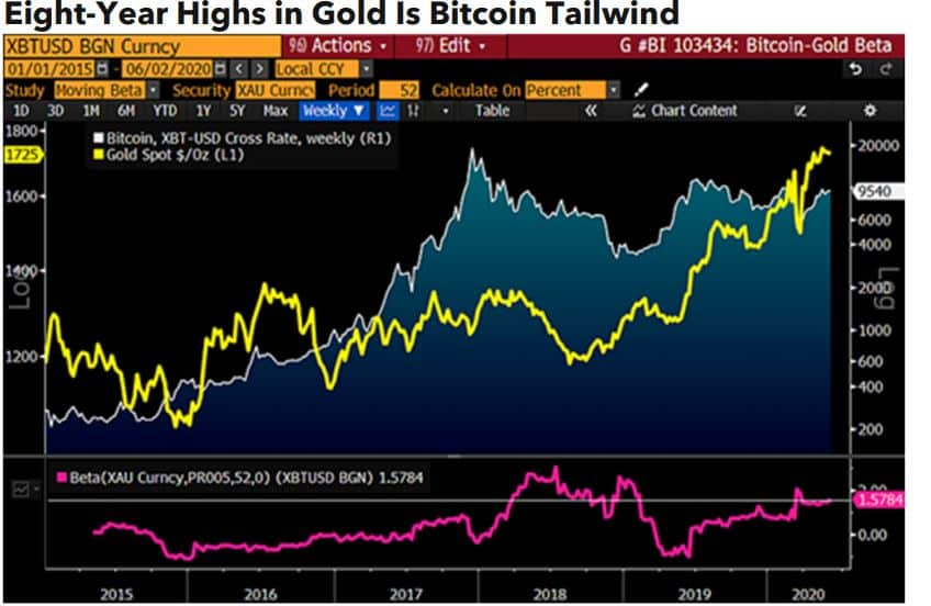 Bitcoin/Gold Performance. Source: Bloomberg