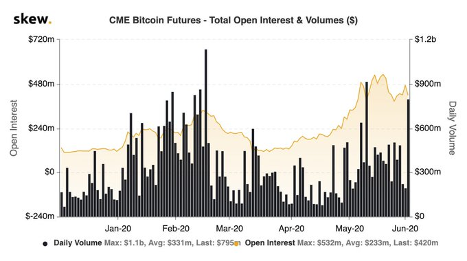 Bitcoin Futures Volume On CME: Source: Skew
