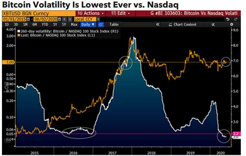 Bitcoin Volatility Vs. Nasdaq: Source: Bloomberg