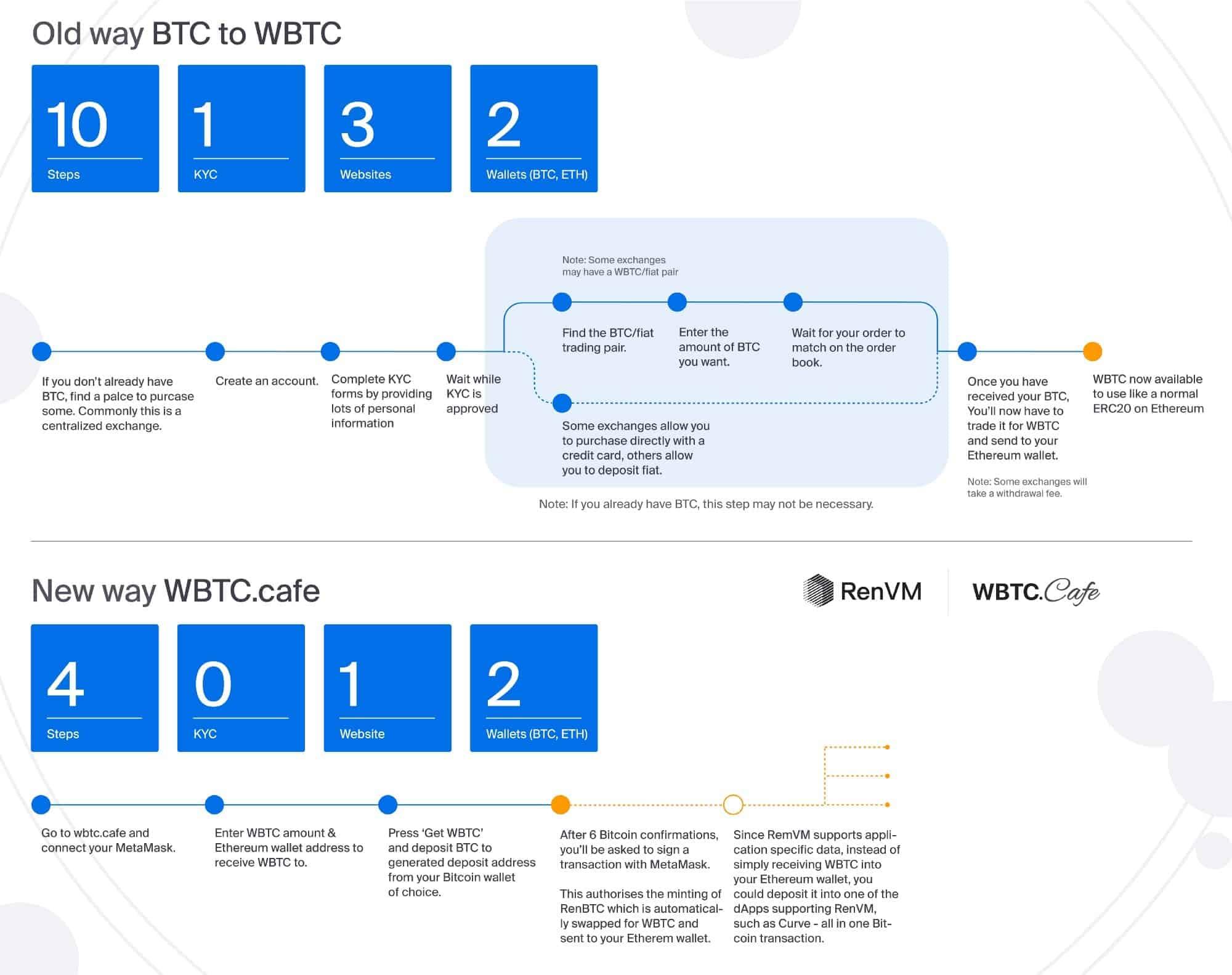 BTC To WBTC Using WBTC.Cafe. Source: Ren Medium