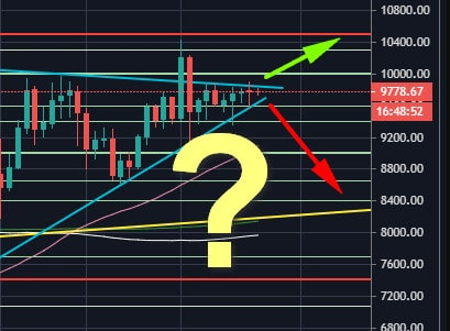 Bitcoin Price Analysis: BTC is Still Indecisive Between $10K and $9K, The Calm Before The Storm?