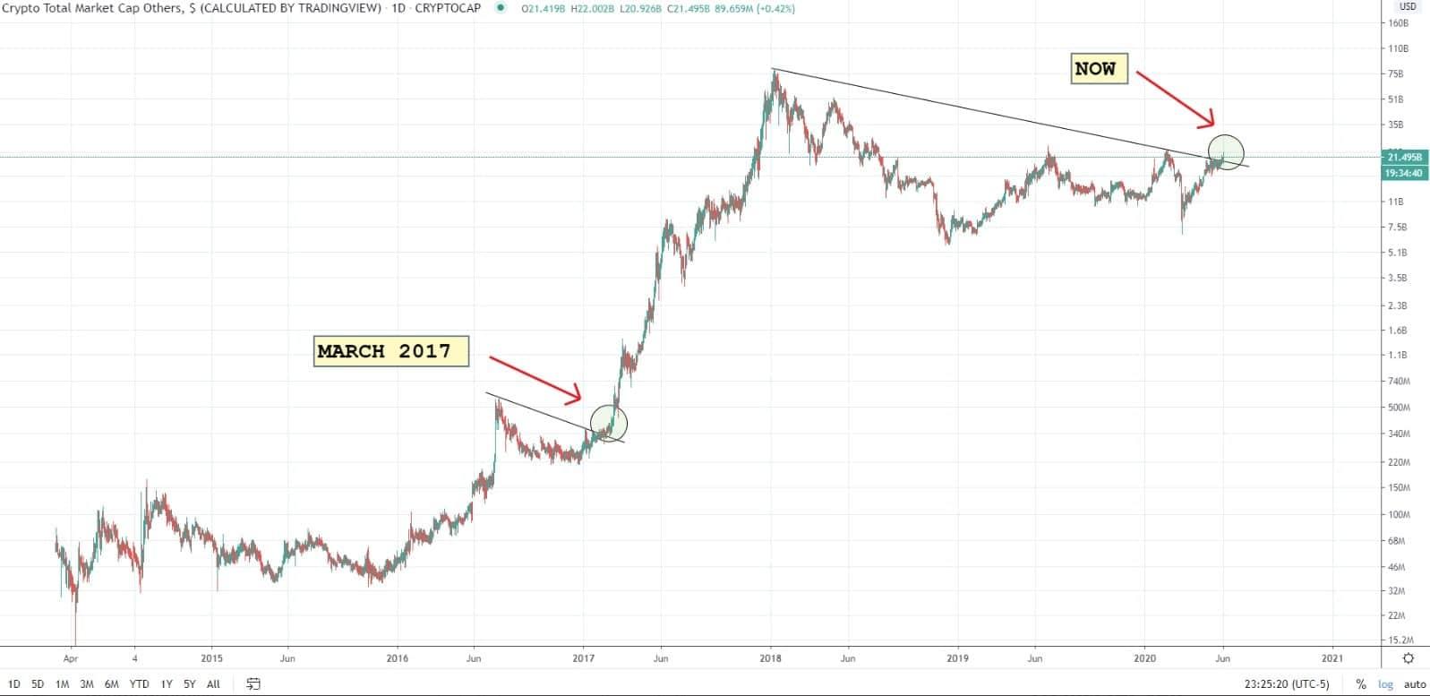 alt coin market cap chart