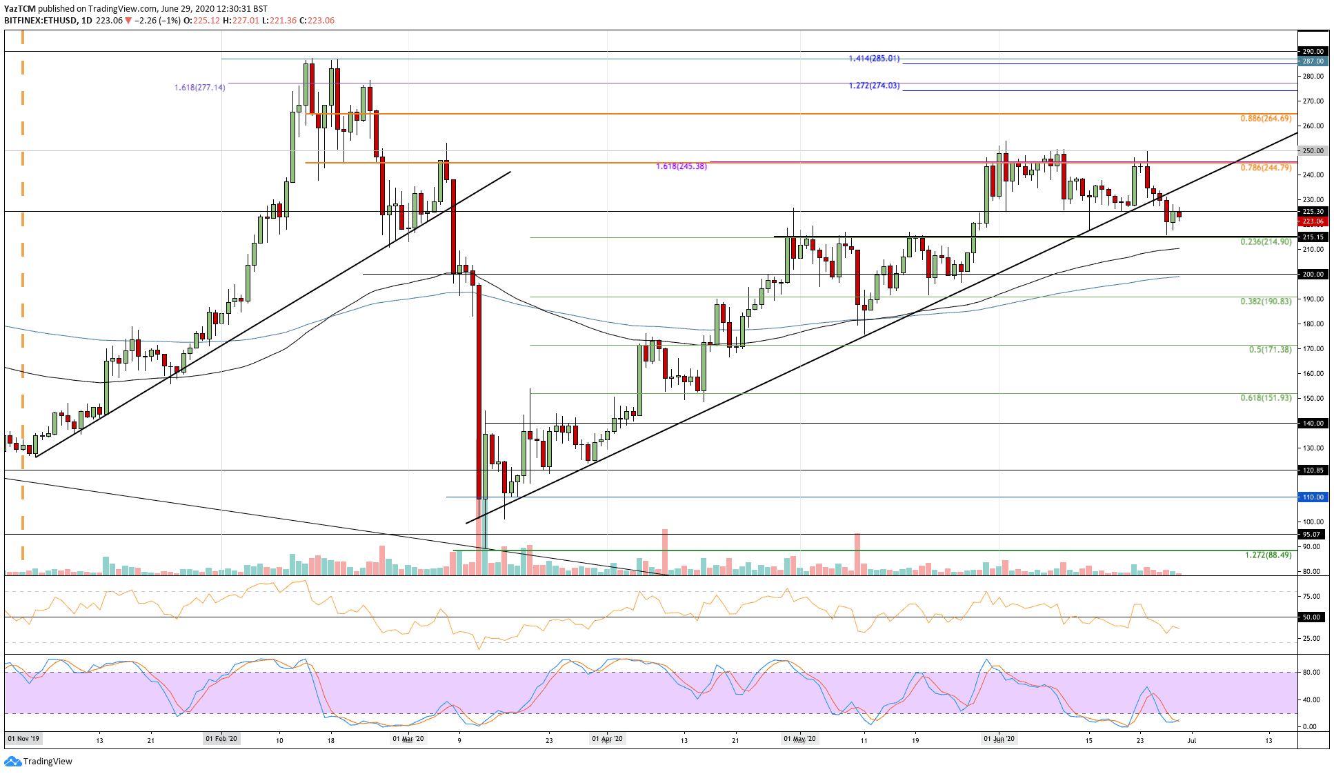 Ethereum Price Analysis: ETH Dropped Below a 3-Month Rising Trend As Bears Start to Settle, What's Next?