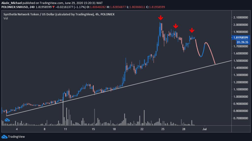 snxusd_chart