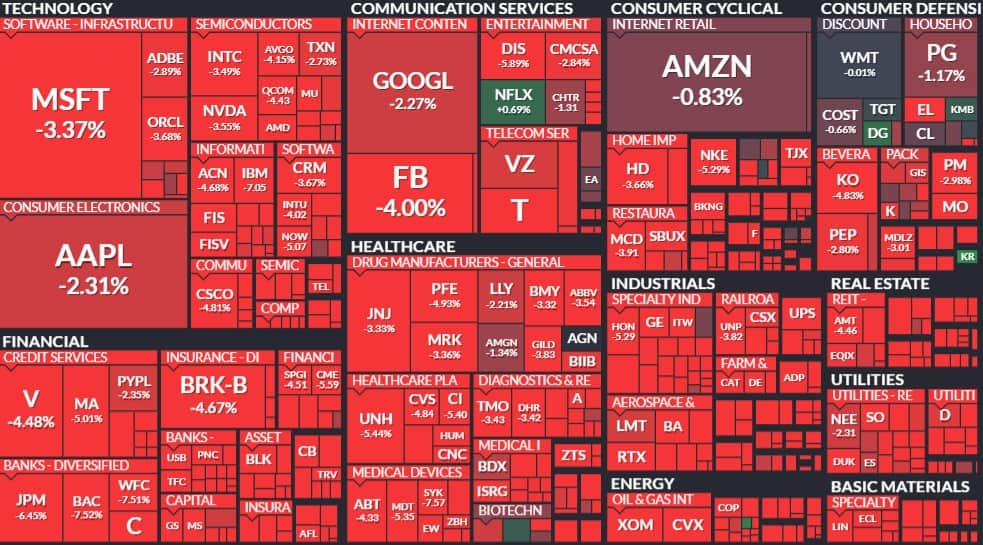 Mapa de calor do S&P 500