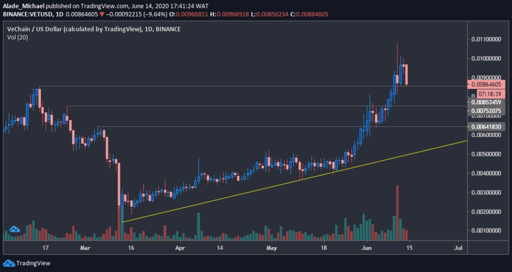 vetusd_chart