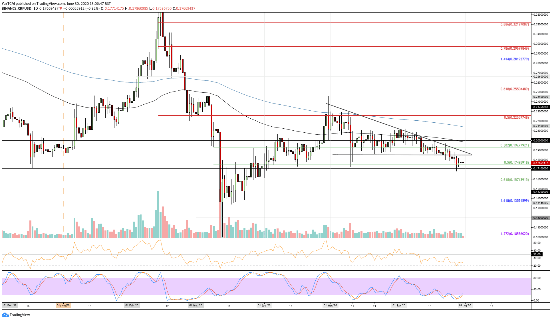 Ripple Price Analysis: Can The Bulls Prevent XRP From Slipping Towards $0.15?