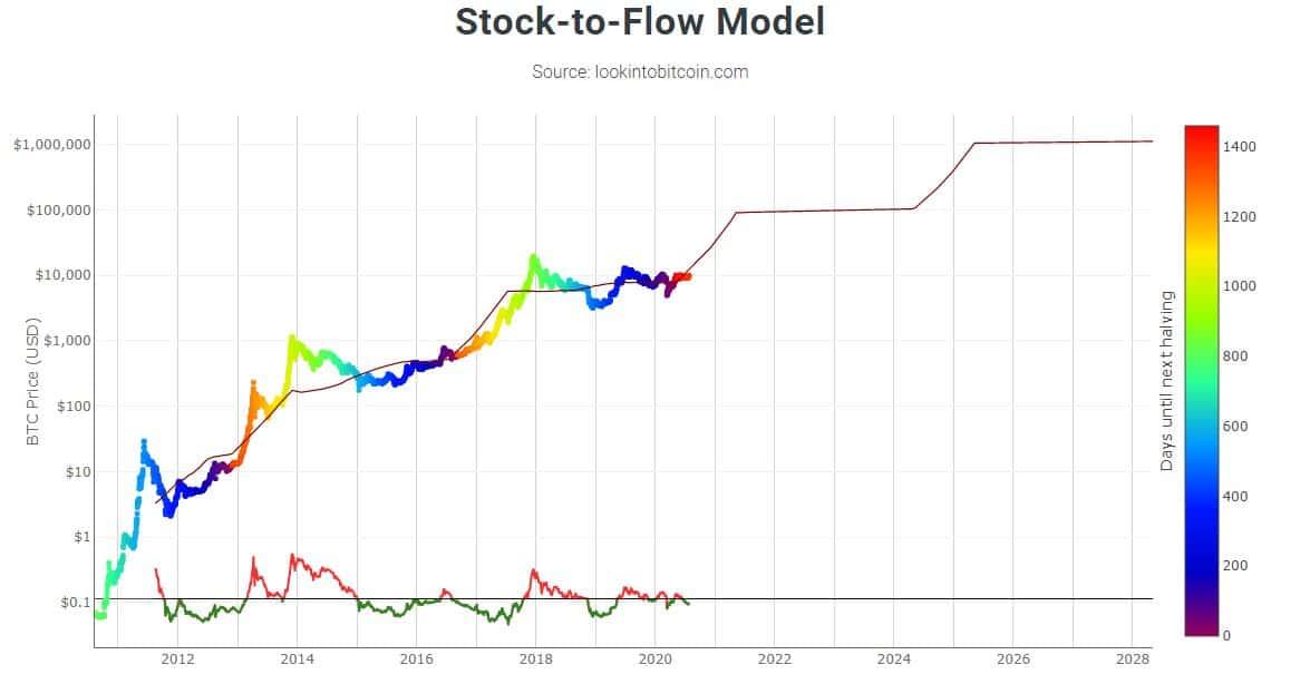 Modelo Bitcoin S2F.  Fuente: LookIntoBitcoin