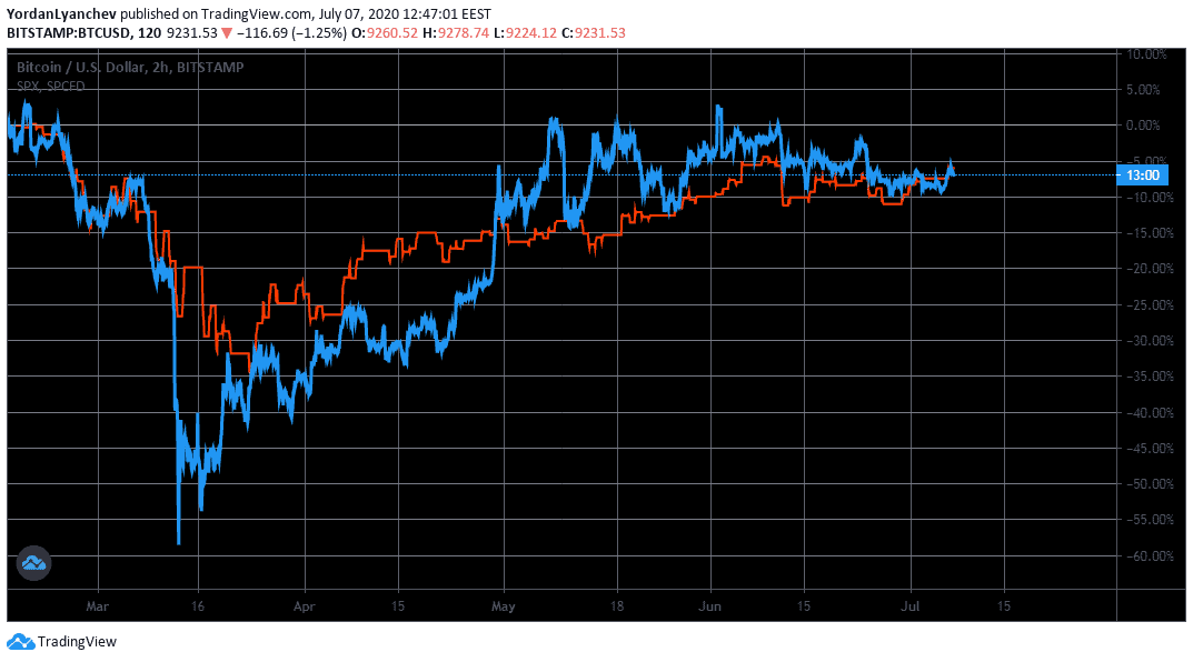 Bitcoin (blue) Vs. The S&P 500 (red) Past 6 Months. Source: TradingView