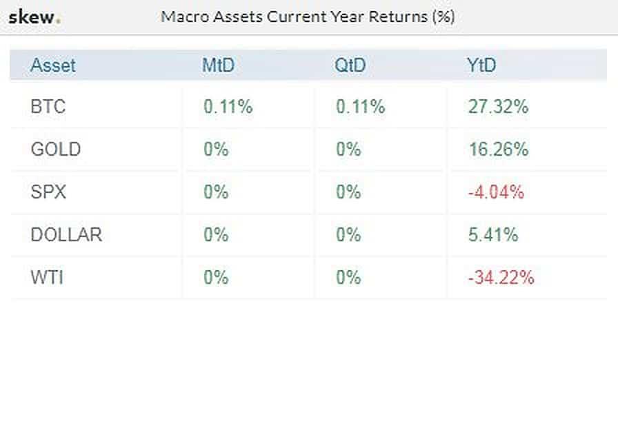 BTC/Gold/S&P500/WTI/USD YTD. Source: Skew