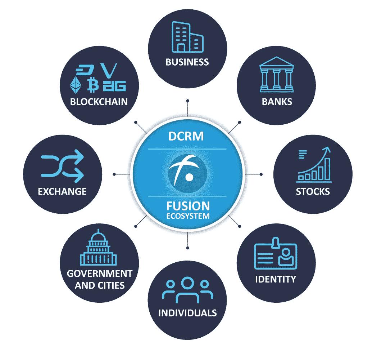 DCRM-Fusion