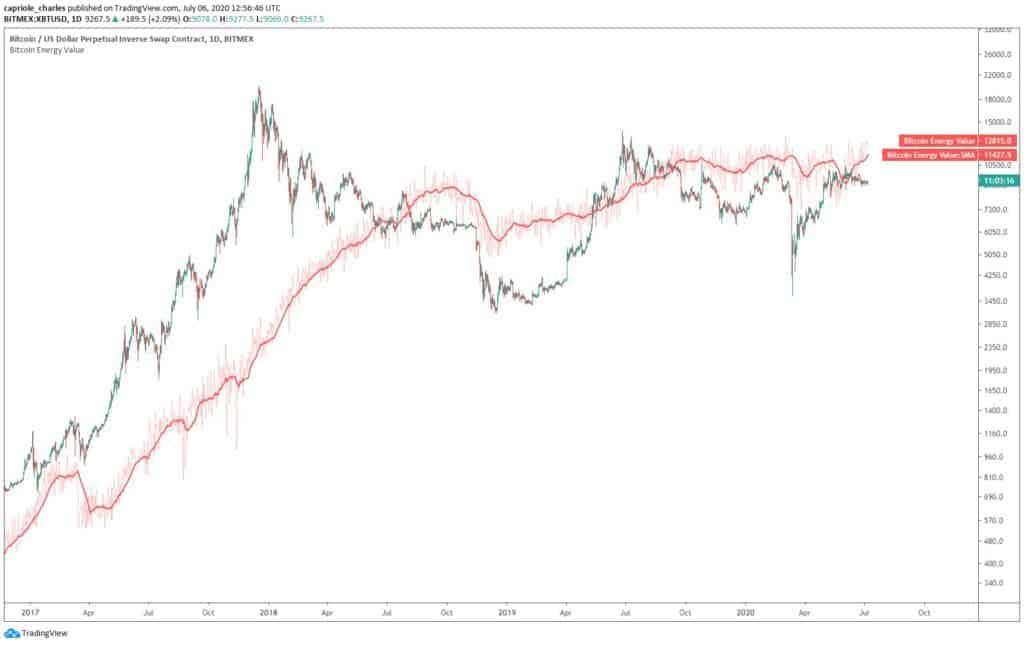 bitcoin energy value chart
