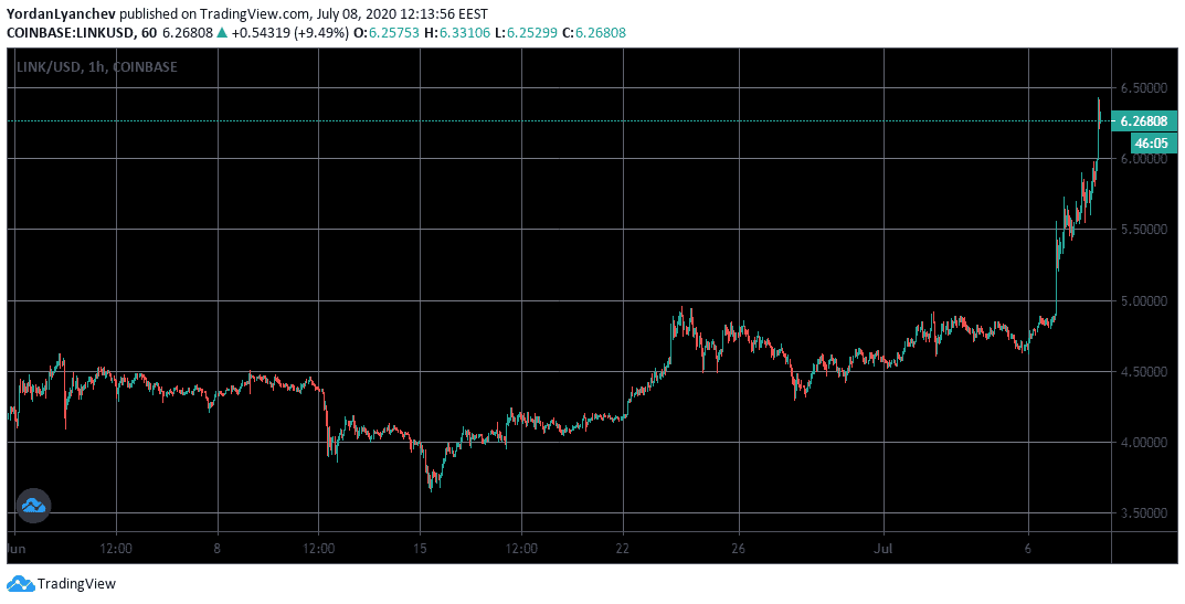 LINKUSD 1h. Source: TradingView