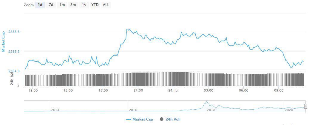 Crypto Total Market Cap. Source: CoinMarketCap