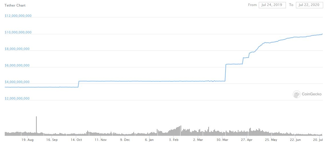 Tether Market Cap. Source: CoinGecko