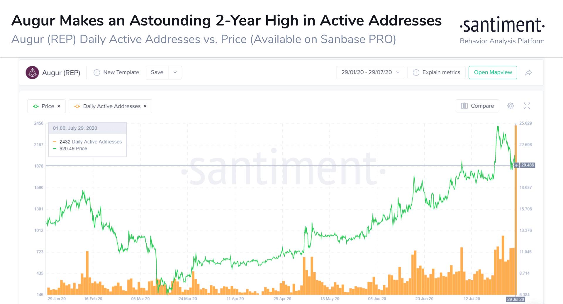 Augur Daily Active Addresses. Source: Santiment