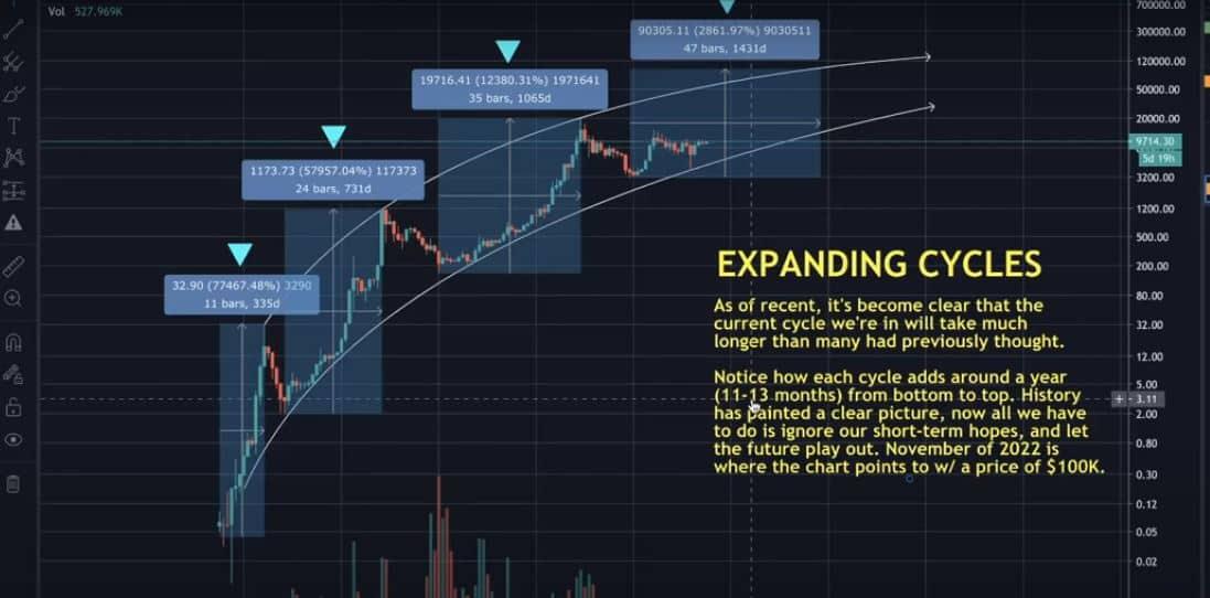 Ciclos de expansión de Bitcoin DataDash.  Fuente: YouTube