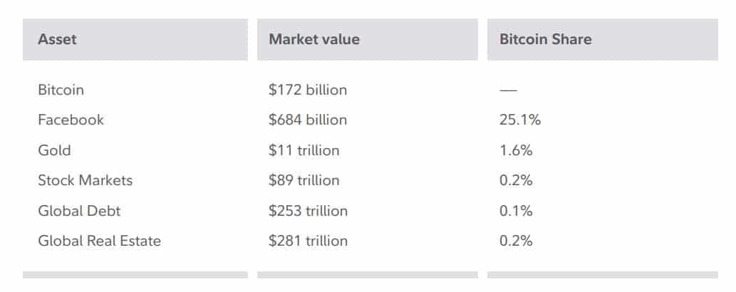 Bitcoin Market Cap Vs Other Asset Groups. Source: Fidelity Digital Assets