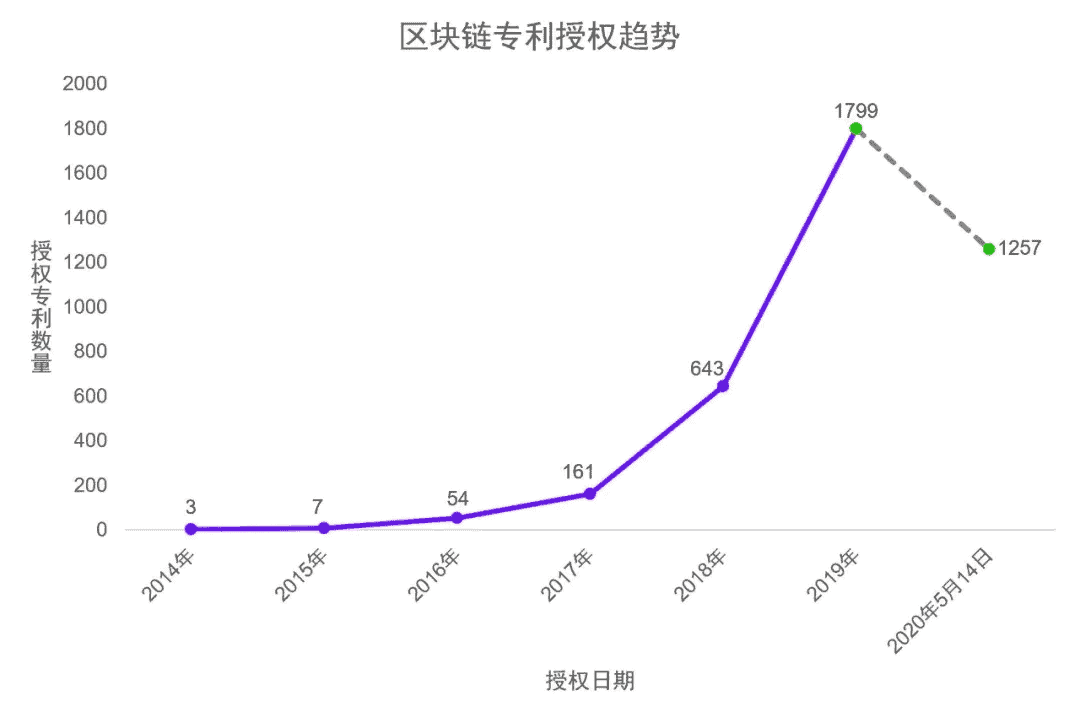 Total Number Of Blockchain Patents. Source: Weixin