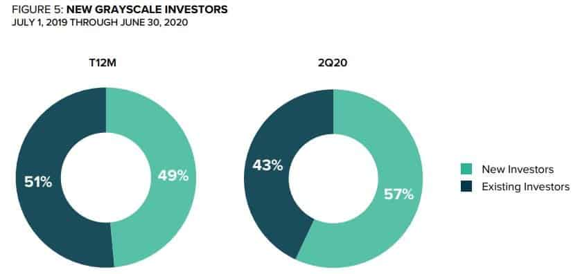 New Investors In Grayscale. Source: Grayscale