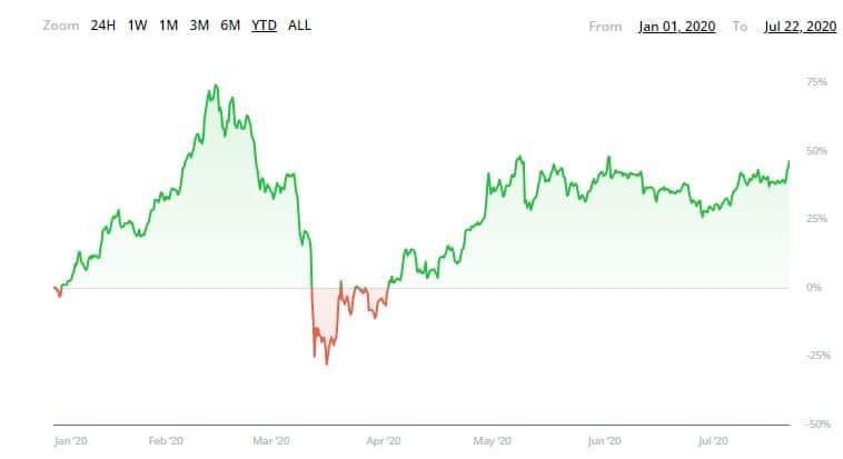 CryptoPotato's Crypto Fund Performance YTD. Source: ICONOMI