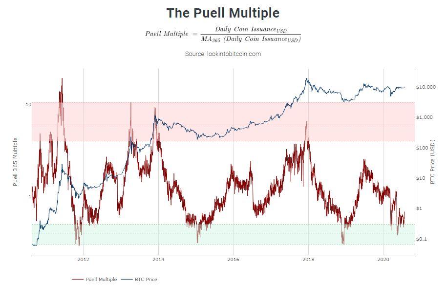 El Puell Multiple.  Fuente: LookIntoBitcoin