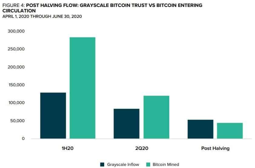 Grayscale Accumulation/BTC Mining ratio. Source: Grayscale