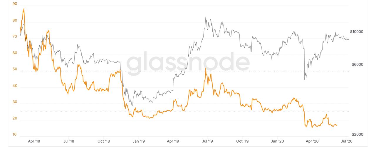Bitcoin SSR. Source: Glassnode