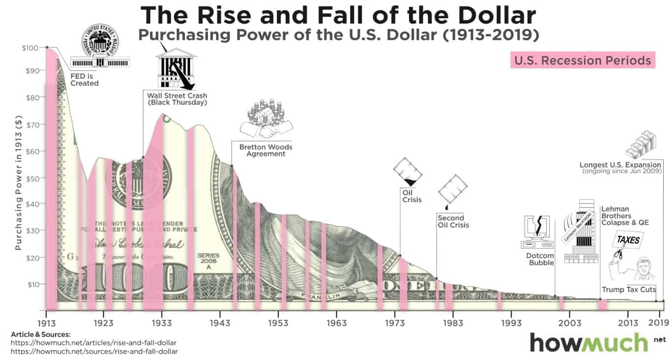 US_dollar_purchasing_power-min