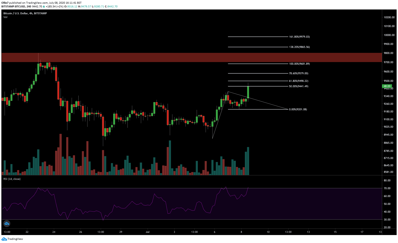 bitcoin_btc_trading