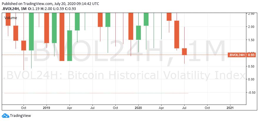 bitcoin_vol_index_jul20