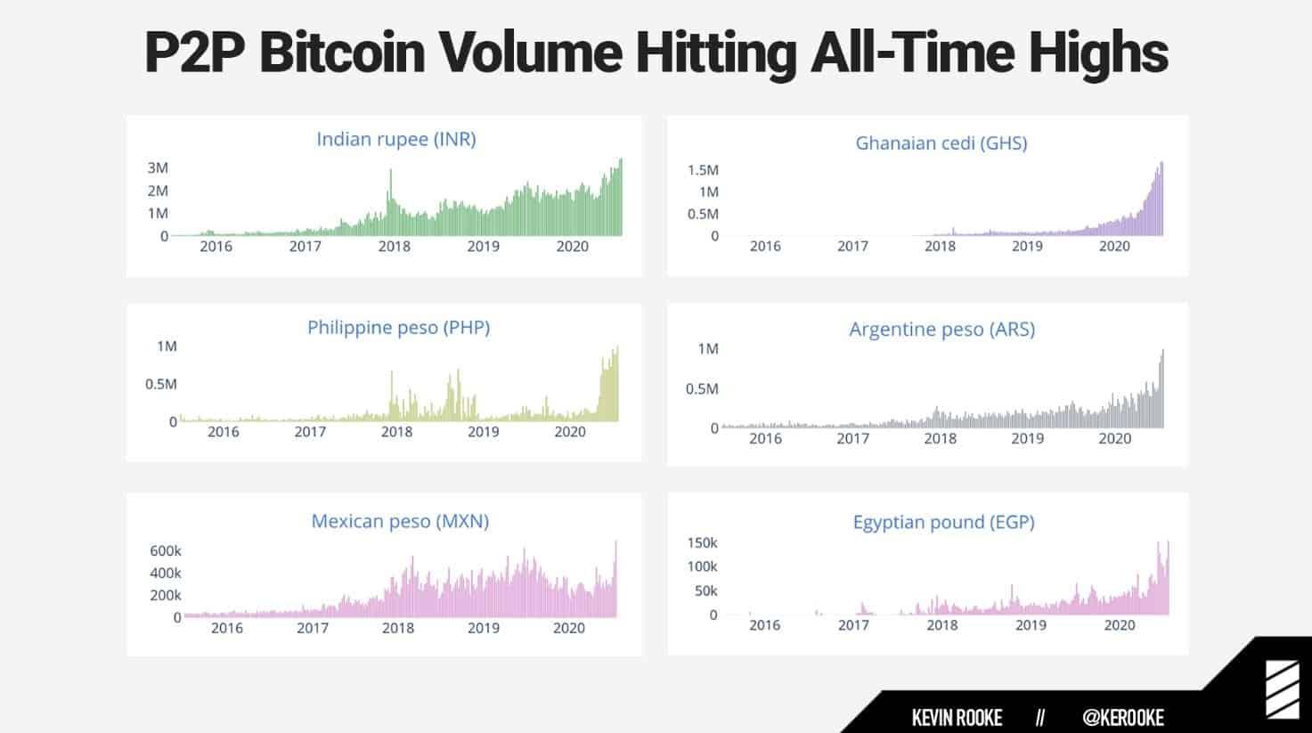 bitcoin p2p volume