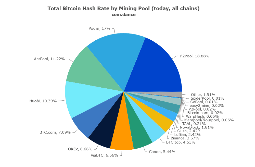 btc_hashrate_mining_pools