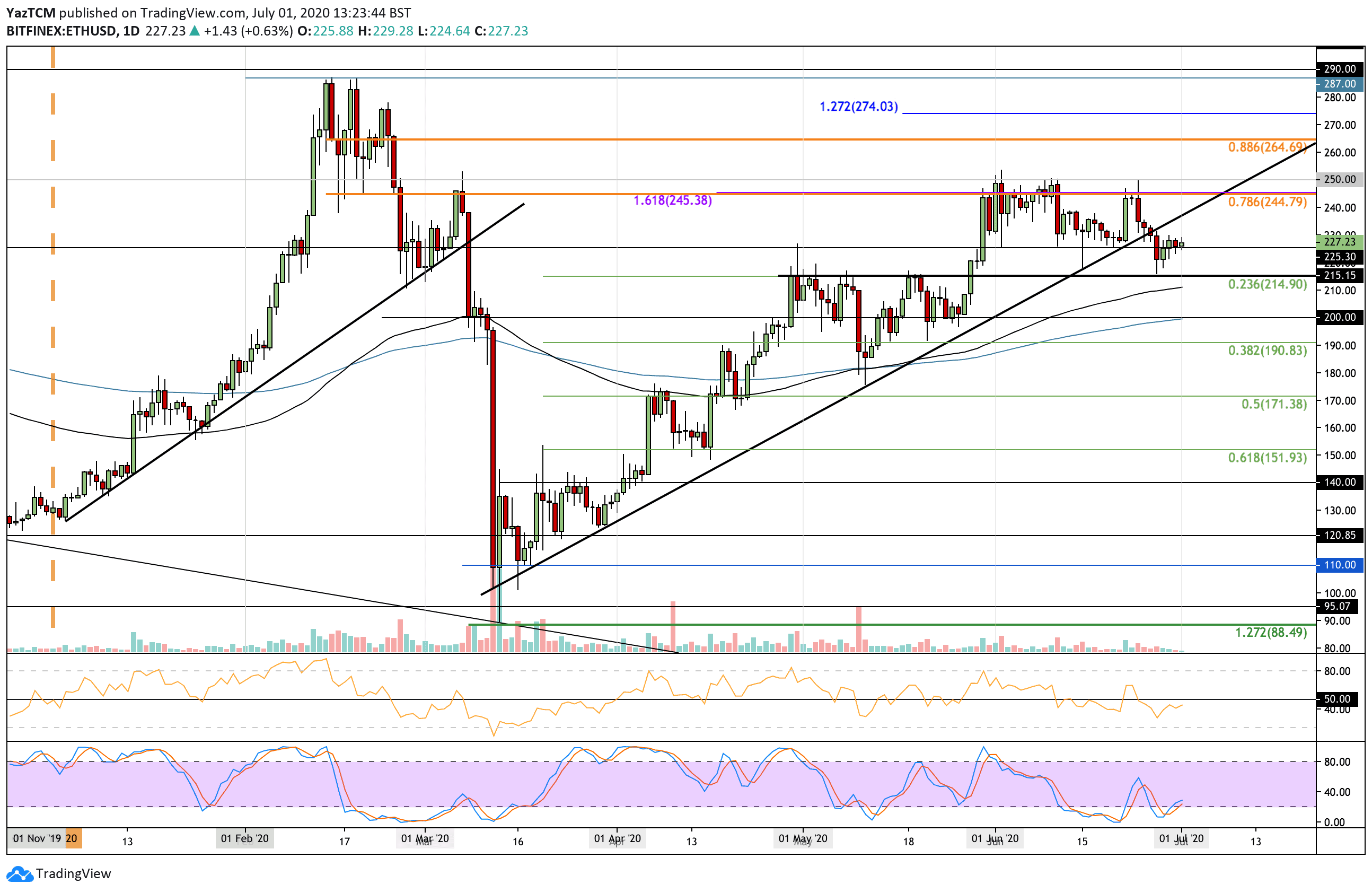 Ethereum Price Analysis: ETH Bulls Defending $225 And Looking For a Rebound