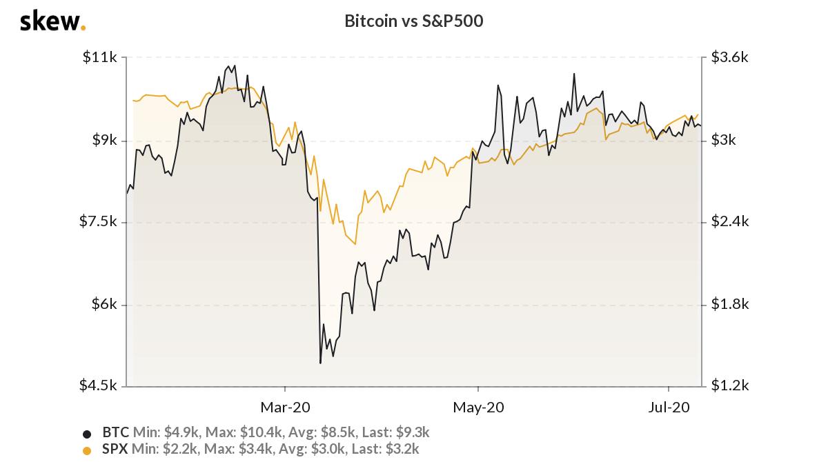 Bitcoin Vs. S&P 500 Performance 6m. Source: Skew