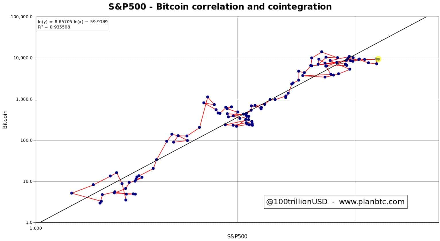 s&p_btc_correlation_chart