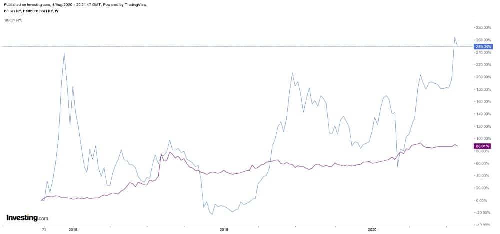 Bitcoin Turkish Lira